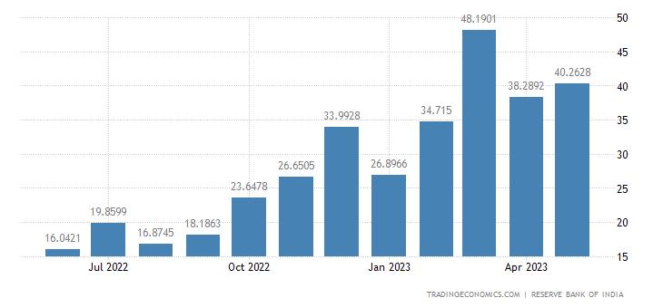 India Imports from Ireland