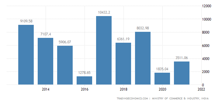 India Imports from Iron & Steel