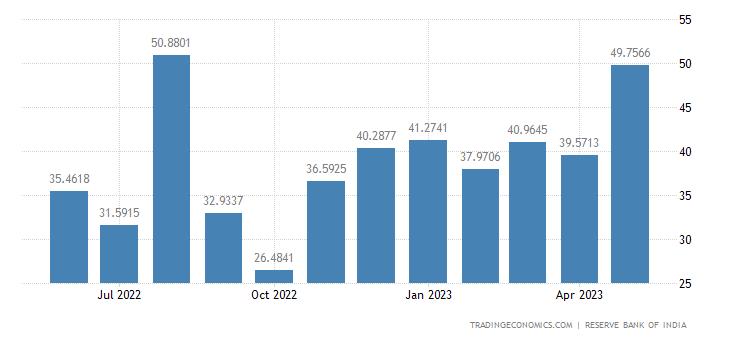 India Imports from Italy