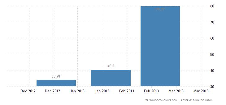 India Imports from Kenya