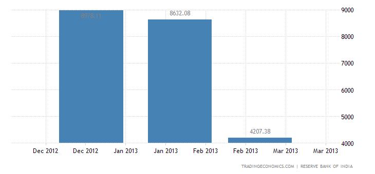 India Imports from Kuwait