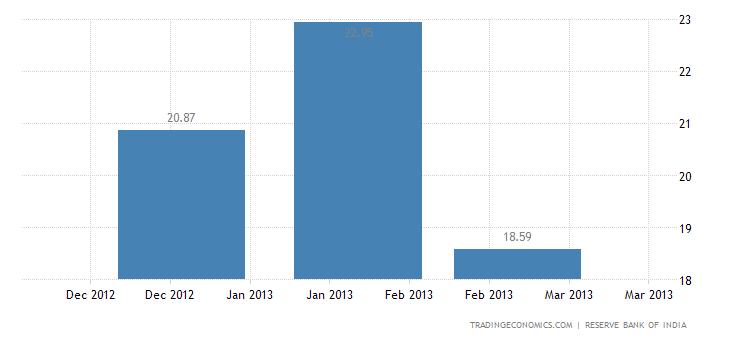 India Imports from Latvia