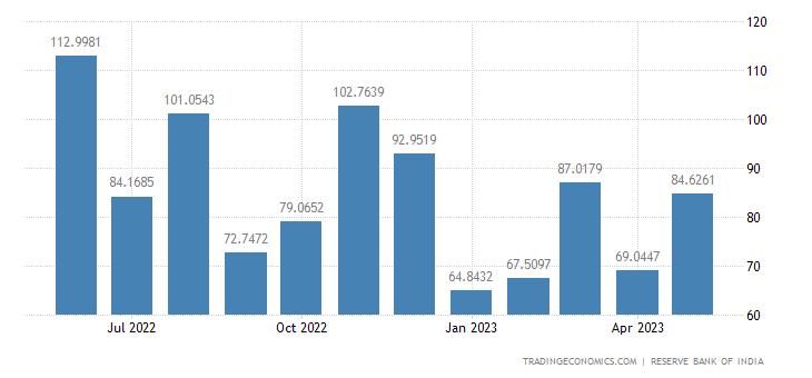 India Imports from Malaysia | 2019 | Data | Chart | Calendar | Forecast