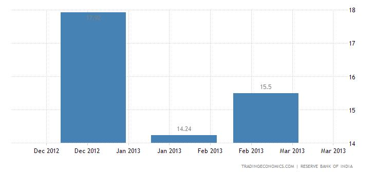 India Imports from Malta