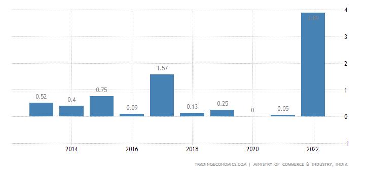 India Imports from Moldvia