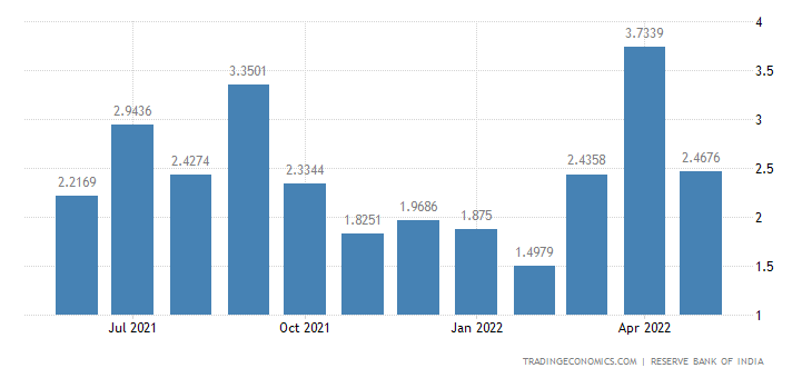 India Imports from New Zealand