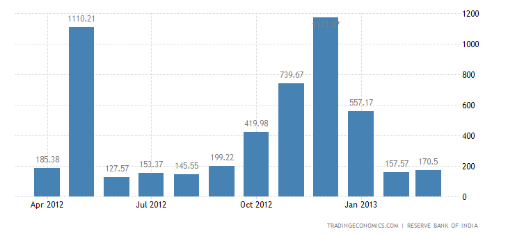 India Imports from Norway