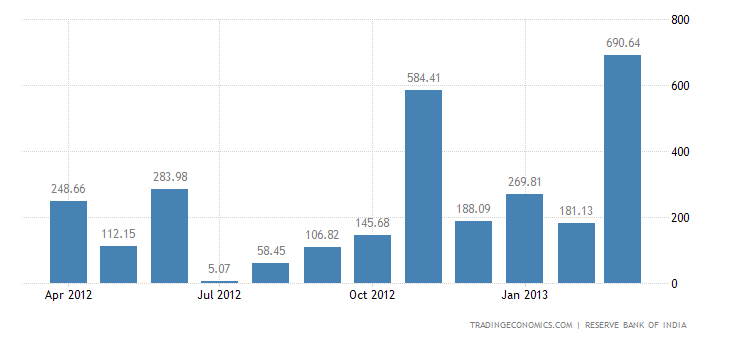 India Imports from Peru