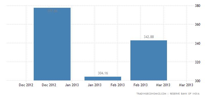 India Imports from Poland
