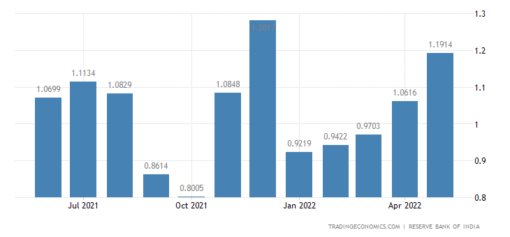 India Imports from Portugal