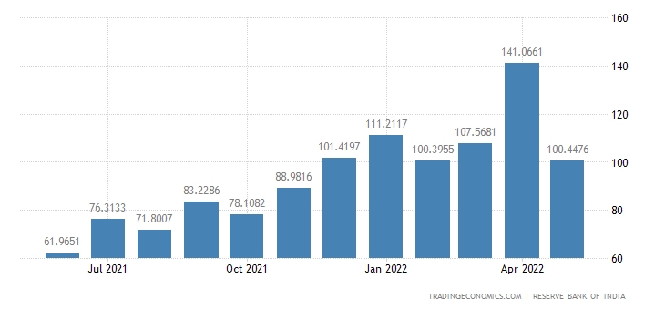 India Imports from Qatar