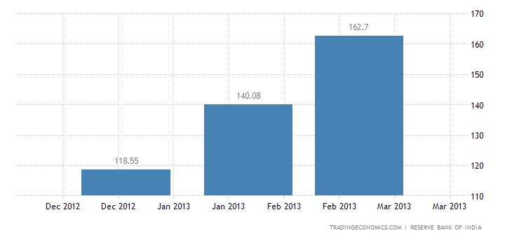 India Imports from Romania