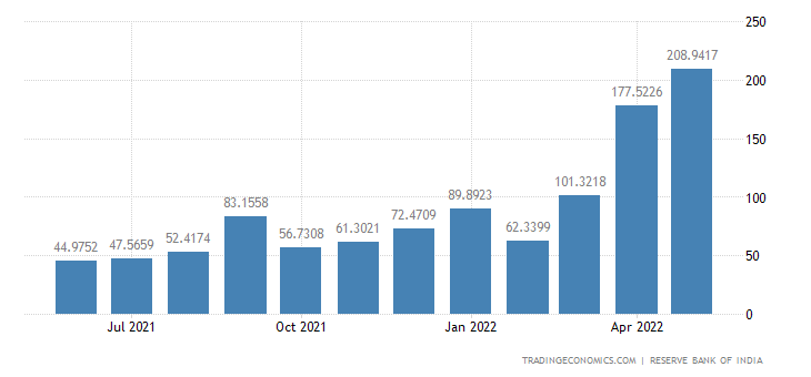 India Imports from Russia