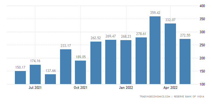 India Imports from Saudi Arabia