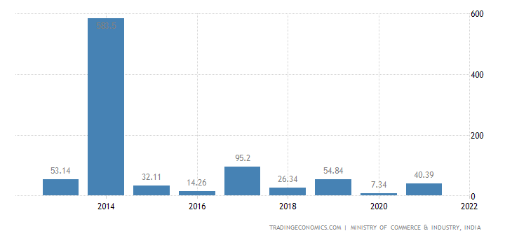 India Imports from Slovak Rep