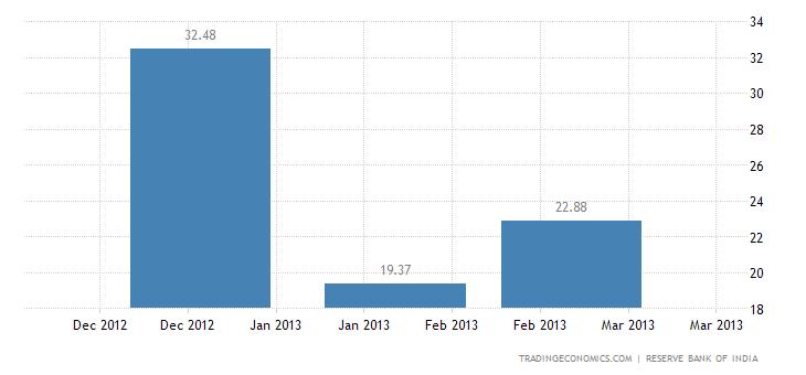 India Imports from Slovakia