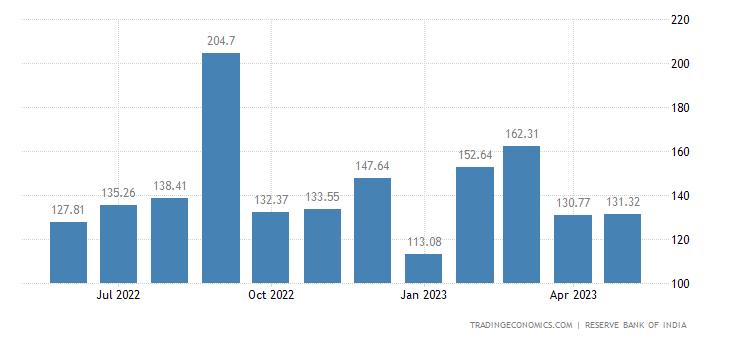 India Imports from South Korea Republic