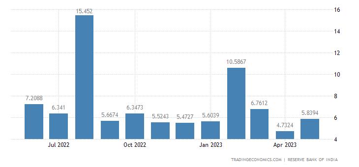 India Imports from Sri Lanka