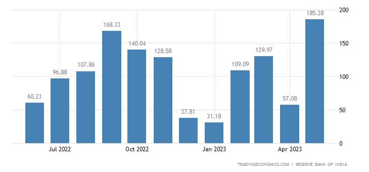 India Imports from Switzerland