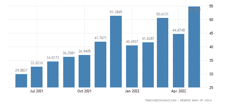 India Imports from Taiwan