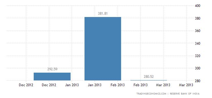 India Imports from Turkey