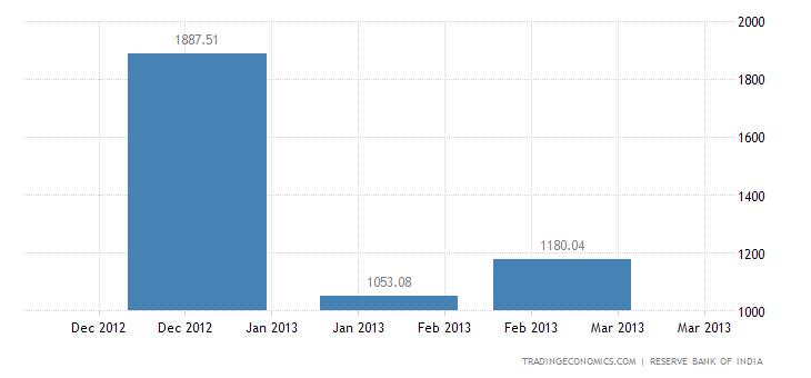 India Imports from Ukraine
