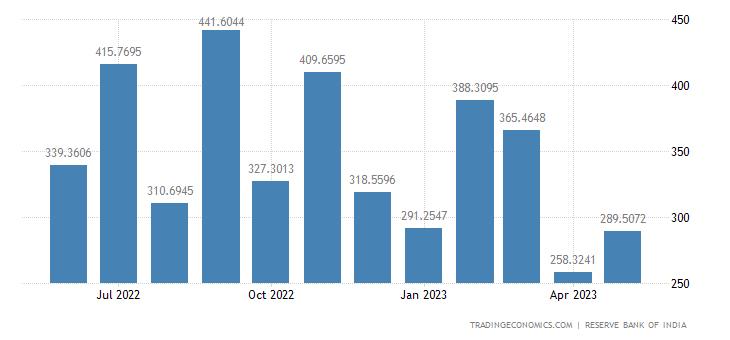 India Imports from United Arab Emirates