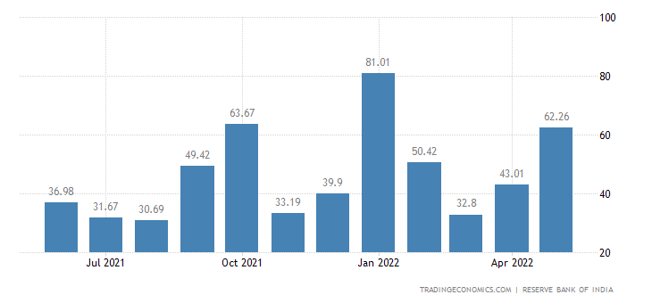 India Imports from United Kingdom