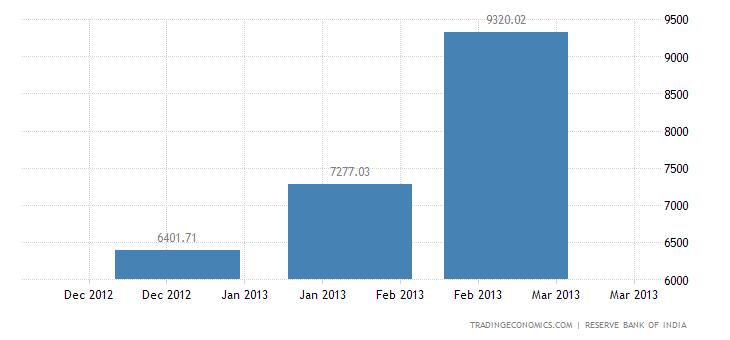 India Imports from Venezuela