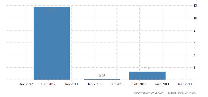 India Imports from Zimbabwe