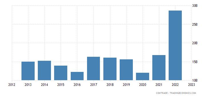 india imports indonesia