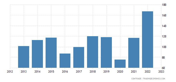 india imports iron steel