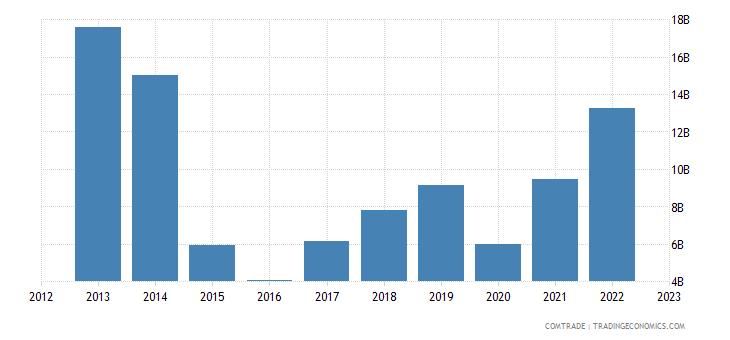 india imports kuwait