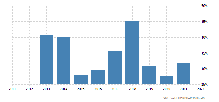india imports lebanon
