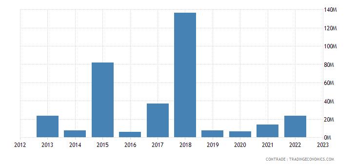india imports liberia