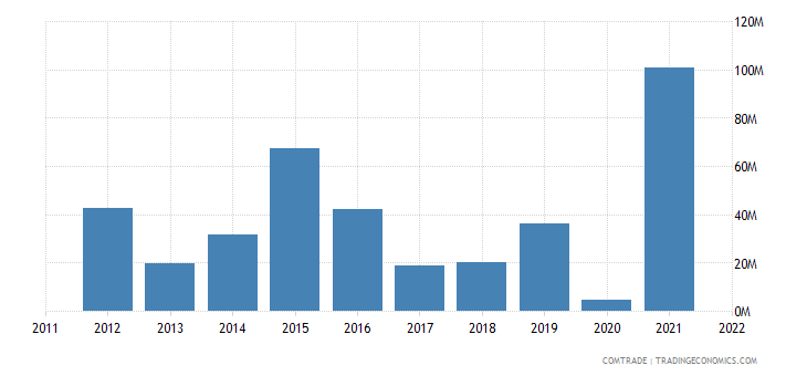india imports malawi