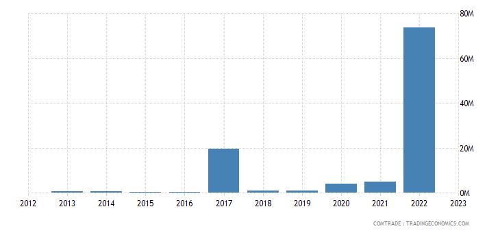 india imports niger