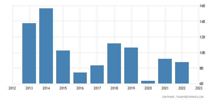 india imports nigeria