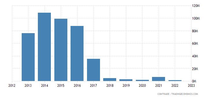 india imports north korea
