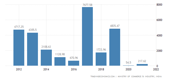 India Imports of Aircraft Spacecraft & Parts Thereof