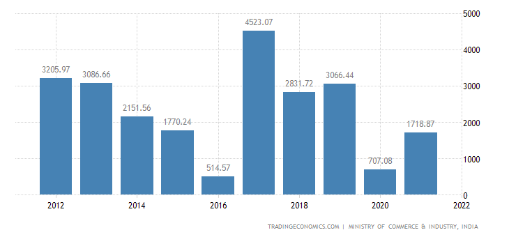 India Imports of Aluminium & Articles Thereof