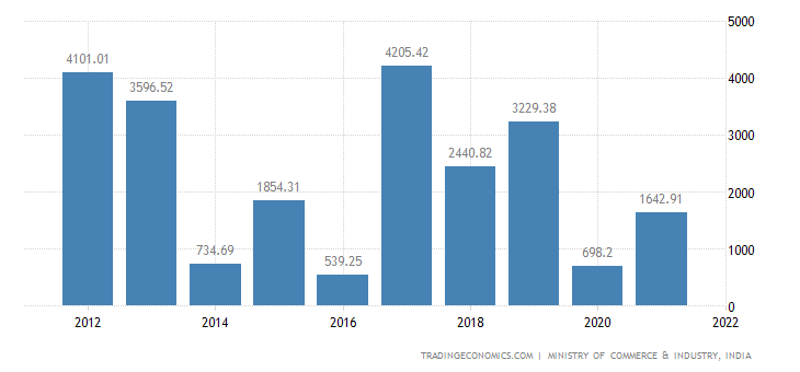India Imports of Articles of Iron & Steel
