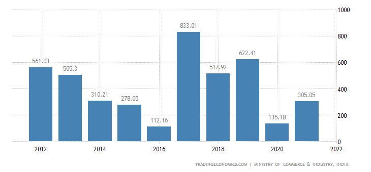 India Imports of Articles of Stone, Plaster, Cement, As