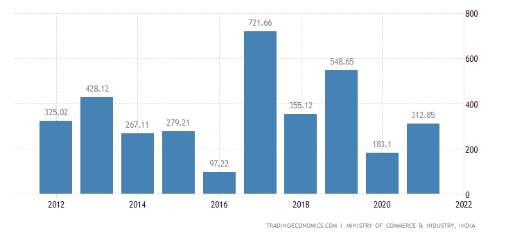 India Imports of Beverages, Spirits & Vinegar