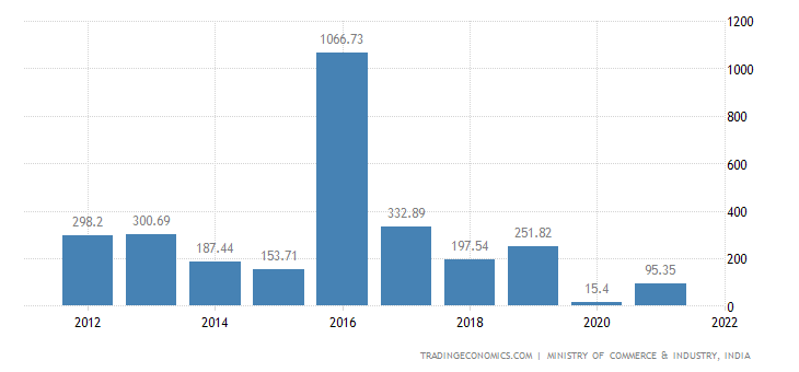 India Imports of Clocks & Watches & Parts Thereof