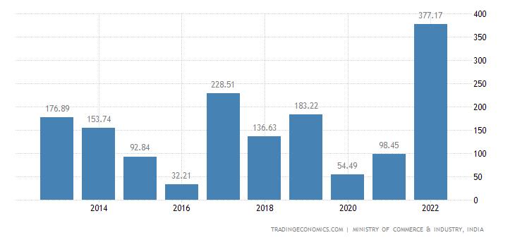 India Imports of Cocoa & Cocoa Preparations