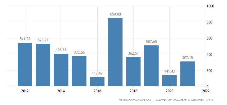 India Imports of Coffee, Tea, Mate & Spices
