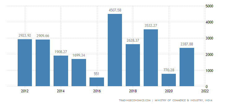 India Imports of Copper & Articles Thereof