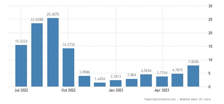 India Imports of Cotton Raw & Waste