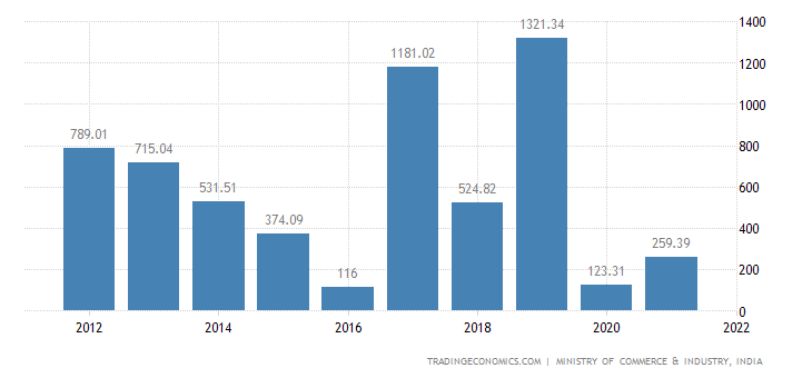 India Imports of Cotton